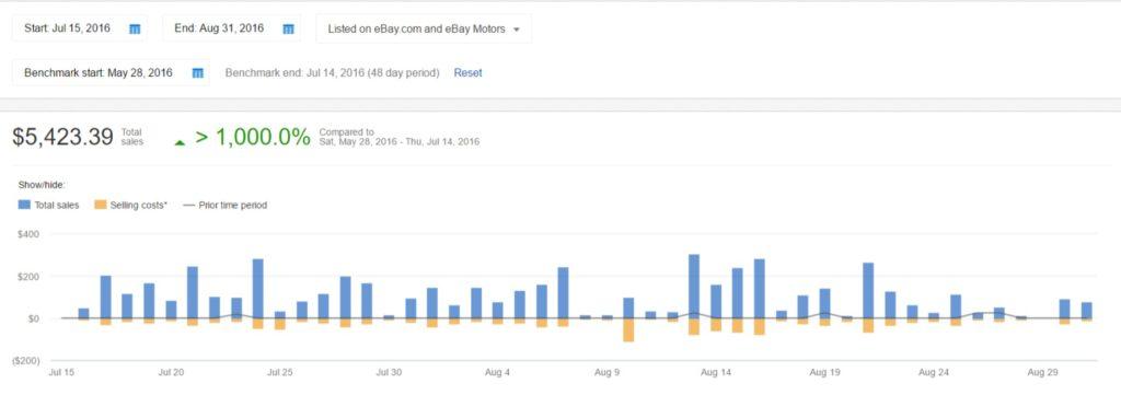Sales data in ebay